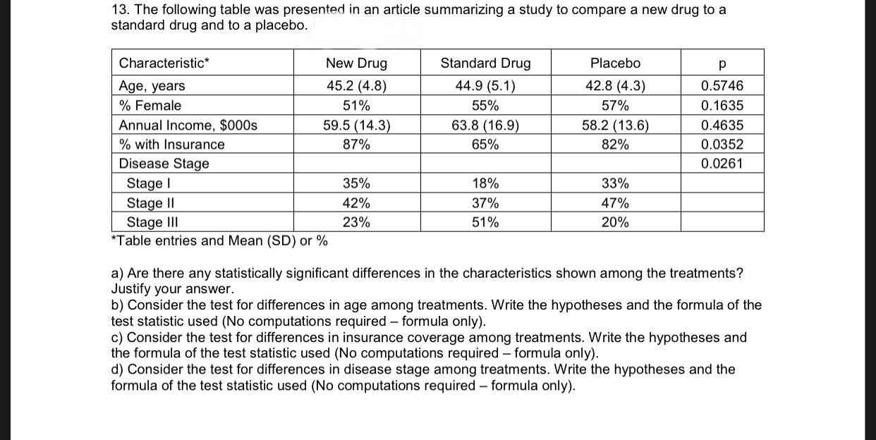 13. The following table was presented in an article summarizing a study to compare a new drug to a standard drug and to a placebo. Standard Drug New Drug Placebo Characteristic* 42.8 (4.3) Age, years 45.2 (4.8) 44.9 (5.1) 0.5746 % Female 51% 55% 57% 0.1635 59.5 (14.3) 63.8 (16.9) 58.2 (13.6) Annual Income, $000s 0.4635 65% %with Insurance 87% 82% 0.0352 Disease Stage Stage Stage II Stage III Table entries and Mean (SD) or % 0.0261 33% 35% 18% 42% 37% 47% 23% 51% 20% a) Are there any statistically significant differences in the characteristics shown among the treatments? Justify your answer. b) Consider the test for differences in age among treatments. Write the hypotheses and the formula of the test statistic used (No computations required formula only) c) Consider the test for differences in insurance coverage among treatments. Write the hypotheses and the formula of the test statistic used (No computations required formula only) d) Consider the test for differences in disease stage among treatments. Write the hypotheses and the formula of the test statistic used (No computations required formula only)