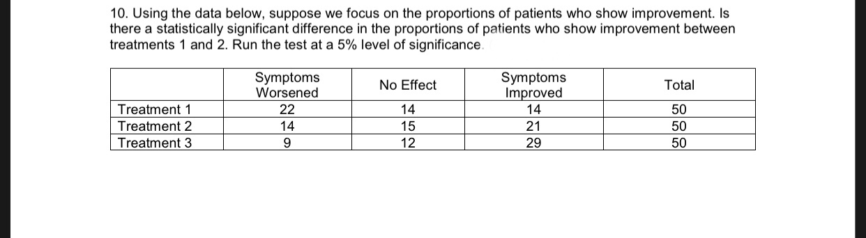 10. Using the data below, suppose we focus on the proportions of patients who show improvement. Is there a statistically significant difference in the proportions of patients who show improvement between treatments 1 and 2. Run the test at a 5% level of significance. Symptoms Worsened Symptoms Improved 14 Total No Effect 14 Treatment 1 22 50 Treatment 2 14 15 21 50 Treatment 3 9. 12 29 50