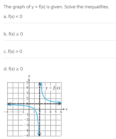 The graph of y = f(x) is given. Solve the inequalities. a. f(x) < 0 b. f(x) s 0 c. f(x) > 0 d. f(x) > 0 y = f(x)