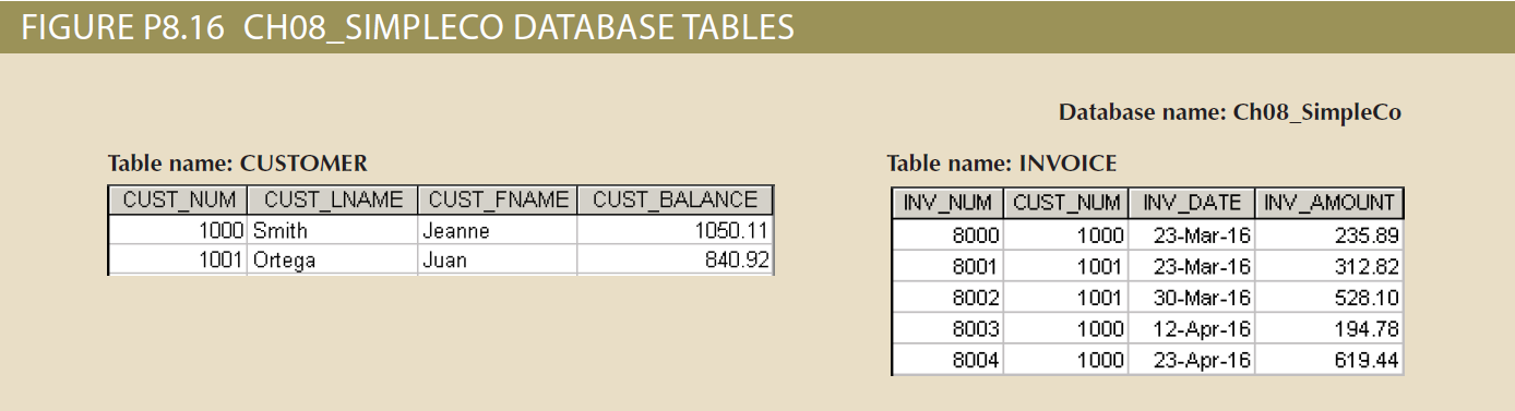 FIGURE P8.16 CH08_SIMPLECO DATABASE TABLES Database name: Ch08_SimpleCo Table name: CUSTOMER Table name: INVOICE CUST NUM CUST LNAME CUST FNAME CUST BALANCE INV NUM CUST_NUM INV DATE INV AMOUNT 1000 Smith Jeanne 1050.11 8000 1000 23-Mar-16 235.89 1001 Ortega Juan 840.92 8001 1001 23-Mar-16 312.82 8002 528.10 1001 30-Mar-16 1000 8003 12-Apr-16 194.78 8004 23-Apr-16 1000 619.44