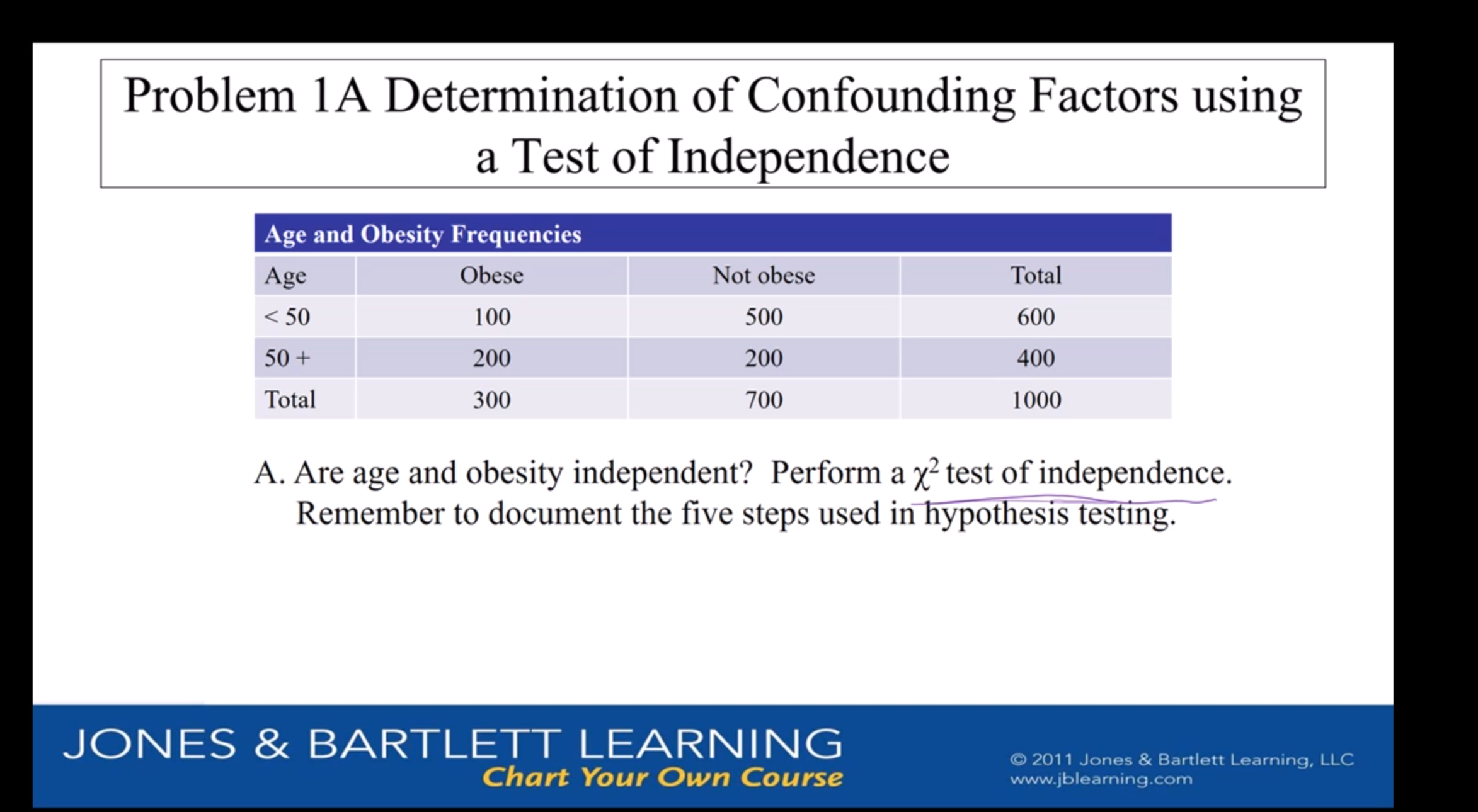 Problem 1A Determination of Confounding Factors using a Test of Independence Age and Obesity Frequencies Obese Not obese Total Age 500 100 600 <50 50+ 200 200 400 Total 1000 300 700 A. Are age and obesity independent? Perform a y2 test of independence. Remember to document the five steps used in hypothesis testing. JONES& BARTLETT LEARNING Chart Your Own Course O2011 Jones & Bartlett Learning, LLC www.jblearning.com