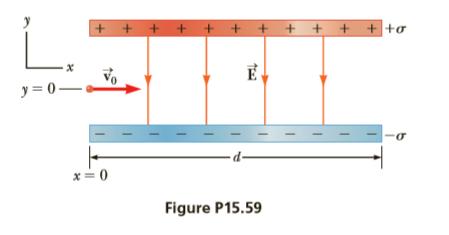L. + +ơ y = 0– Figure P15.59