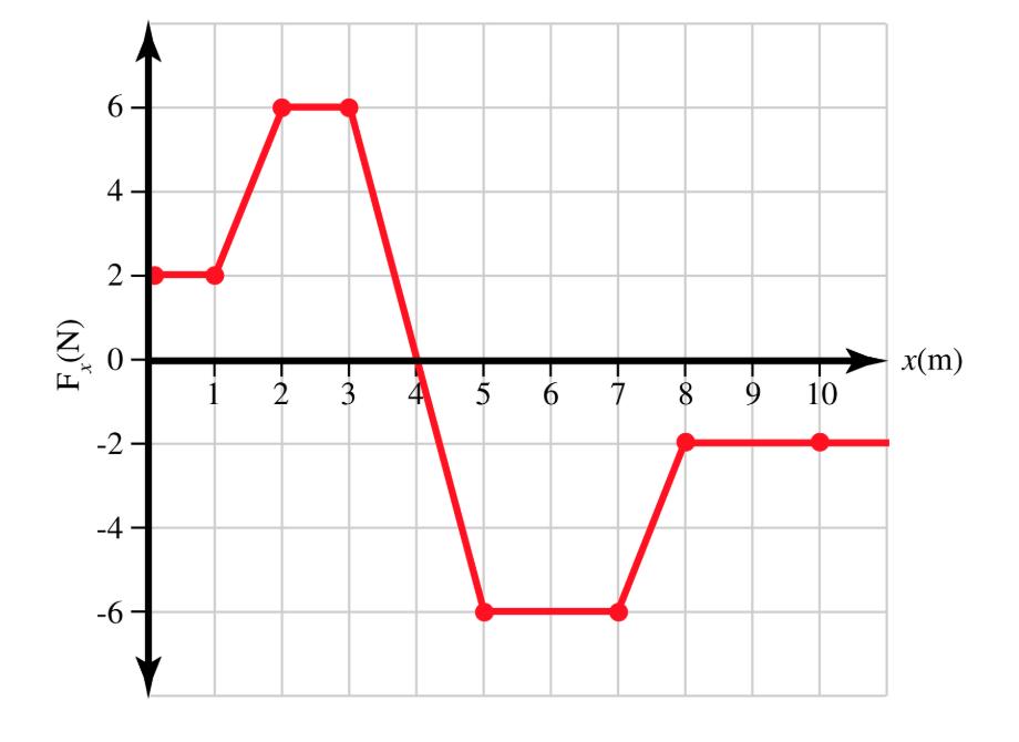 6 4 2 10 x(m) 9 2 3 6 10 -2 -4 -6 EN (N)