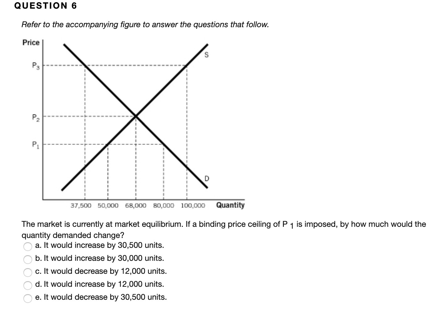QUESTION 6 Refer to the accompanying figure to answer the questions that follow. Price P3 P2 P1 Quantity 37,500 50,000 68,000 80,000 100,000 The market is currently at market equilibrium. If a binding price ceiling of P 1 is imposed, by how much would the quantity demanded change? a. It would increase by 30,500 units. b. It would increase by 30,000 units. c. It would decrease by 12,000 units. d. It would increase by 12,000 units. e. It would decrease by 30,500 units. OOOO