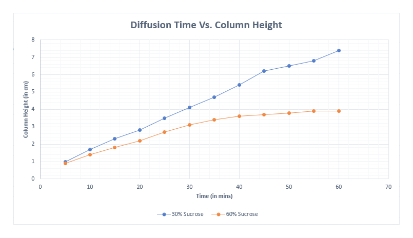 Diffusion Time Vs. Column Height 10 20 30 40 50 60 70 Time (in mins) -30% Sucrose -60% Sucrose Column Height (in cm)