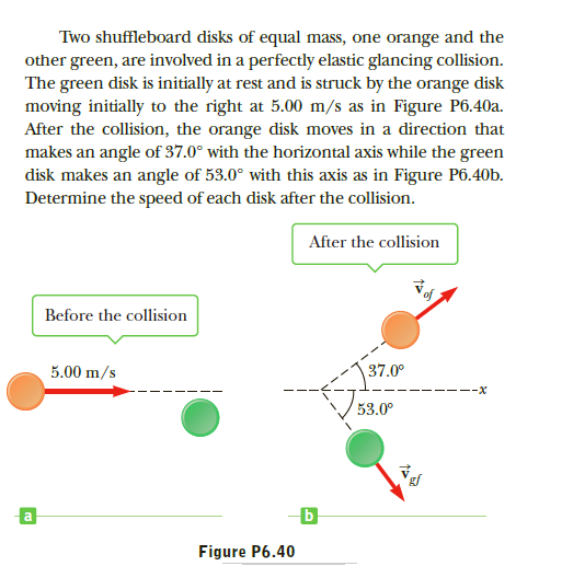 Two shuffleboard disks of equal mass, one orange and the other green, are involved in a perfectly elastic glancing collision. The green disk is initially at rest and is struck by the orange disk moving initially to the right at 5.00 m/s as in Figure P6.40a. After the collision, the orange disk moves in a direction that makes an angle of 37.0° with the horizontal axis while the green disk makes an angle of 53.0° with this axis as in Figure P6.40b. Determine the speed of each disk after the collision. After the collision Before the collision 37.0° 5.00 m/s --x 53.0° Figure P6.40
