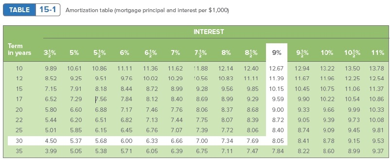 TABLE 15-1 Amortization table (mortgage principal and interest per $1,000) INTEREST Term in years 3월% 5% 51% 64% 7% 7% 9일% 10% 10일% 6% 8% 9% 11% 10 9.89 10.61 10.86 11.11 11.36 11.62 11.88 12.14 12.40 12.67 12.94 13.22 13.50 13.78 12 8.52 9.25 9.51 9.76 10.02 10.29 10.56 10.83 11.11 11.39 11.67 11.96 12.25 12.54 15 7.15 7.91 8.18 8.44 8.72 8.99 9.28 9.56 9.85 10.15 10.45 10.75 11.06 11.37 17 6.52 7.29 7.56 7.84 8.12 8.40 8.69 8.99 9.29 9.59 9.90 10.22 10.54 10.86 20 5.80 6.60 6.88 7.17 7.46 7.76 8.06 8.37 8.68 9.00 9.33 9.66 9.99 10.33 22 5.44 6.20 6.51 6.82 7.13 7.44 7.75 8.07 8.39 8.72 9.05 9.39 9.73 10.08 25 5.01 5.85 6.15 6.45 6.76 7.07 7.39 7.72 8.06 8.40 8.74 9.09 9.45 9.81 30 4.50 5.37 5.68 6.00 6.33 6.66 7.00 7.34 7.69 8.05 8.41 8.78 9.15 9.53 35 3.99 5.05 5.38 5.71 6.05 6.39 6.75 7.11 7.47 7.84 8.22 8.60 8.99 9.37
