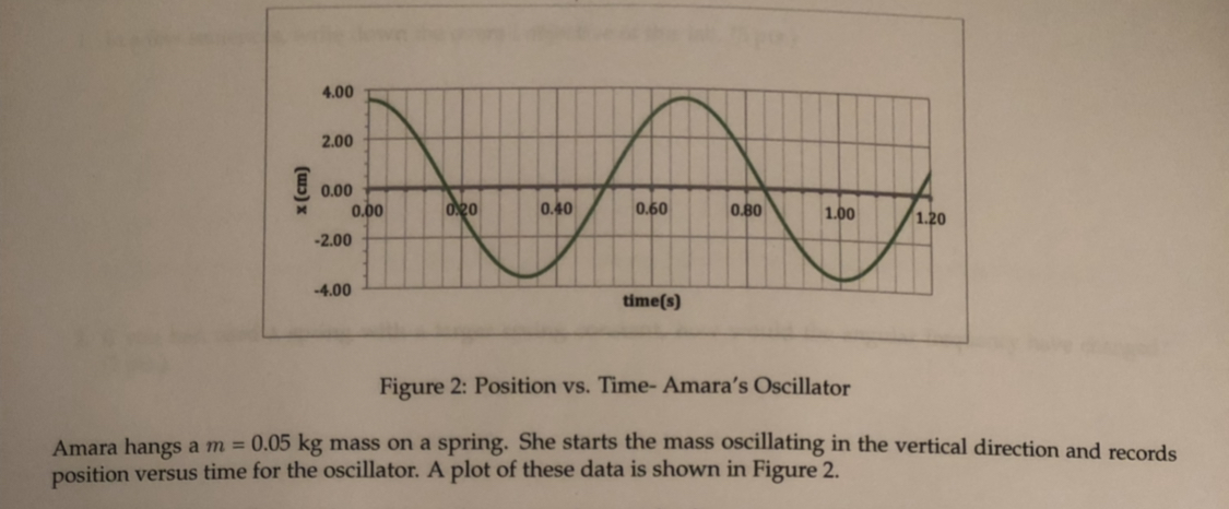 4.00 2.00 0.00 020 0.40 0.60 0.00 0.80 1.00 1.20 2.00 -4.00 time(s) Figure 2: Position vs. Time- Amara's Oscillator Amara hangs am = 0.05 kg mass on a spring. She starts the mass oscillating in the vertical direction and records position versus time for the oscillator. A plot of these data is shown in Figure 2. (u) x