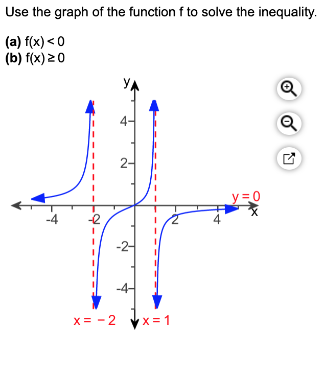 Use the graph of the function f to solve the inequality. (a) f(x) < 0 (b) f(x) 20 У 4- 2- У 3D0 -2 -4 -2- -4- X = - 2 4-