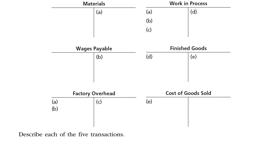 Work in Process Materials (a) (d) (a) (b) (c) Finished Goods Wages Payable (d) (e) (b) Cost of Goods Sold Factory Overhead (e) (a) (b) (c) Describe each of the five transactions.