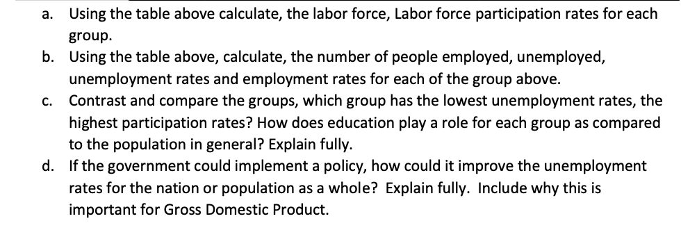 Using the table above calculate, the labor force, Labor force participation rates for each а. group b. Using the table above, calculate, the number of people employed, unemployed, unemployment rates and employment rates for each of the group above. Contrast and compare the groups, which group has the lowest unemployment rates, the C. highest participation rates? How does education play a role for each group as compared to the population in general? Explain fully If the government could implement a policy, how could it improve the unemployment d. rates for the nation or population as a whole? Explain fully. Include why this is important for Gross Domestic Product