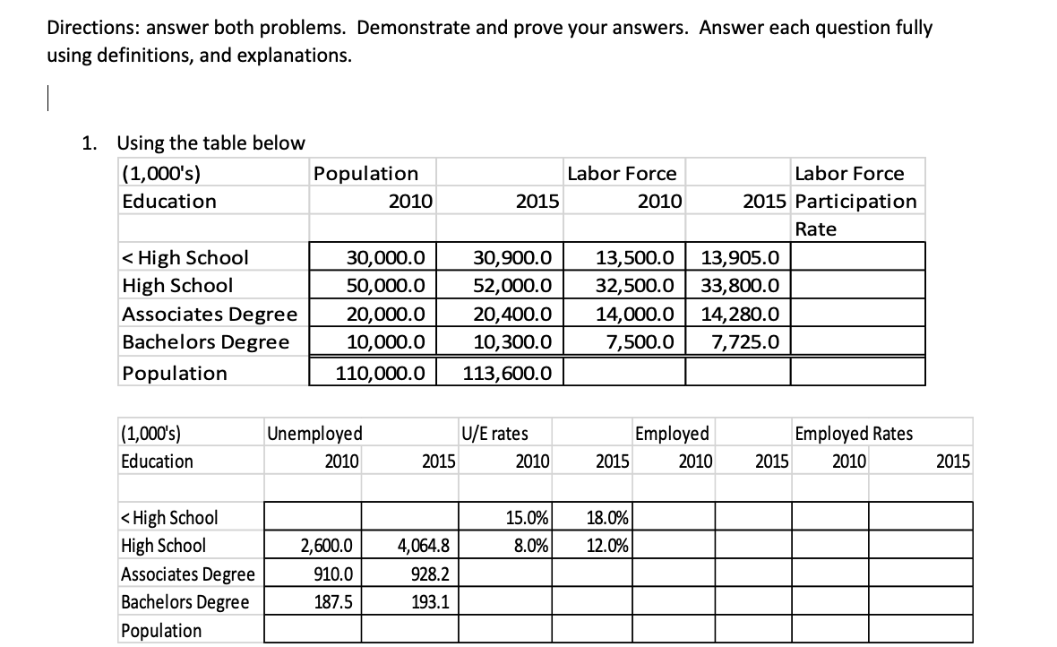 Directions: answer both problems. Demonstrate and prove your answers. Answer each question fully using definitions, and explanations. 1. Using the table below  (1,000's) Population Labor Force Labor Force 2015 Participation Education 2010 2010 2015 Rate < High School High School 30,900.0 13,500.0 13,905.0 33,800.0 14,280.0 7,725.0 30,000.0 50,000.0 52,000.0 32,500.0 Associates Degree 20,400.0 14,000.0 7,500.0 20,000.0 Bachelors Degree 10,000.0 10,300.0 Population 110,000.0 113,600.0  (1,000's) U/E rates Unemployed Employed Employed Rates Education 2010 2010 2015 2010 2015 2010 2015 2015 < High School High School 15.0% 18.0% 8.0% 12.0% 2,600.0 4,064.8 Associates Degree 910.0 928.2 Bachelors Degree 193.1 187.5 Population