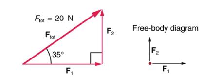 Frot =20 N Free-body diagram F2 Frot F2 35° F1 F1