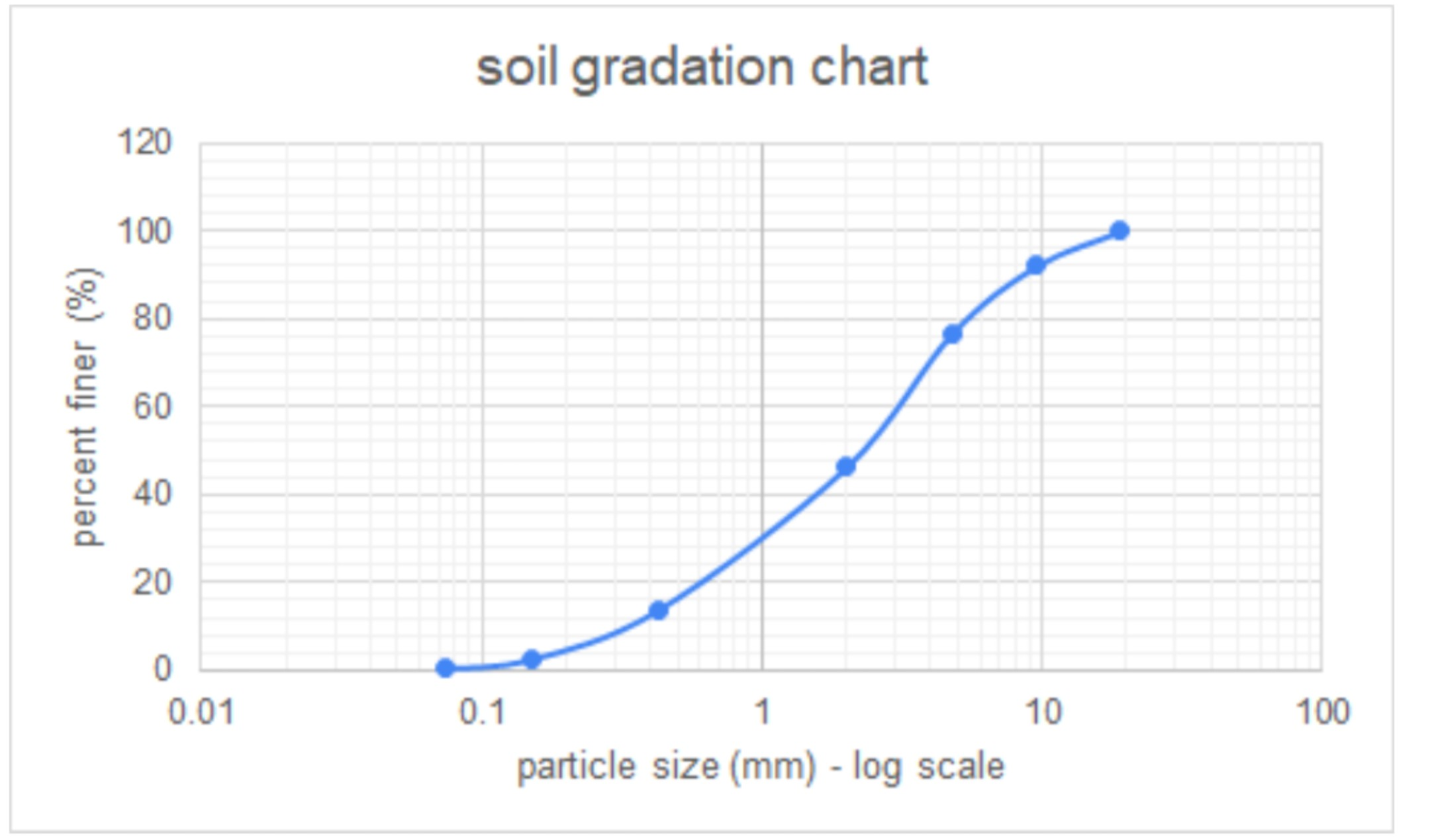 soil gradation chart 120 100 80 60 40 20 0.1 100 0.01 10 particle size (mm) - log scale percent finer (%)