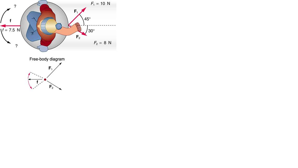 F = 10 N ? F. 45° If = 7.5 N 30° F F2=8 N Free-body diagram F. F
