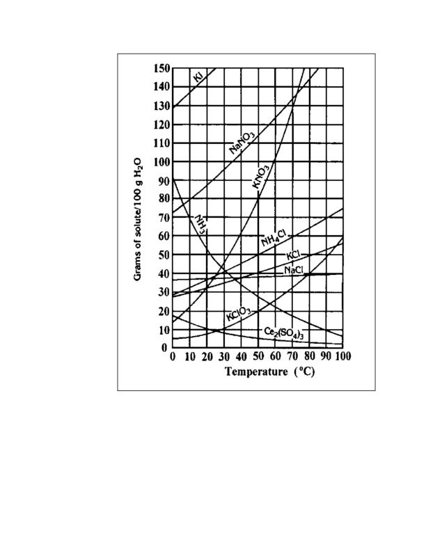 "150 140 KI 130 120 110 100 NaNO3 90 80 70 60 NH CI ""кCI- NaC 50 40 30 20 KCIO3 Ce(SO 0 10 20 30 40 50 60 70 80 90 100 10 0 Temperature (°C) Grams of solute/100 g H2O NH."