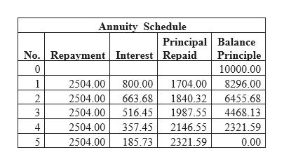 Annuity Schedule Principal Balance Principle No. Repayment Interest Repaid 0 10000.00 1 2504.00 800.00 1704.00 8296.00 2 2504.00 663.68 1840.32 6455.68 3 2504.00 516.45 1987.55 4468.13 2504.00 357.45 2146.55 2321.59 2504.00 5 185.73 2321.59 0.00