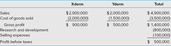 Xderm Yderm Total Sales Cost of goods sold $2,900,000 $2,000,000 (1,500,000) $4,900,000 (2,000,000) $ 900,000 (3,500,000) Gross profit Research and development Selling expenses Profit before taxes $500,000 $1,400,000 (800,000) (100,000) $500,000