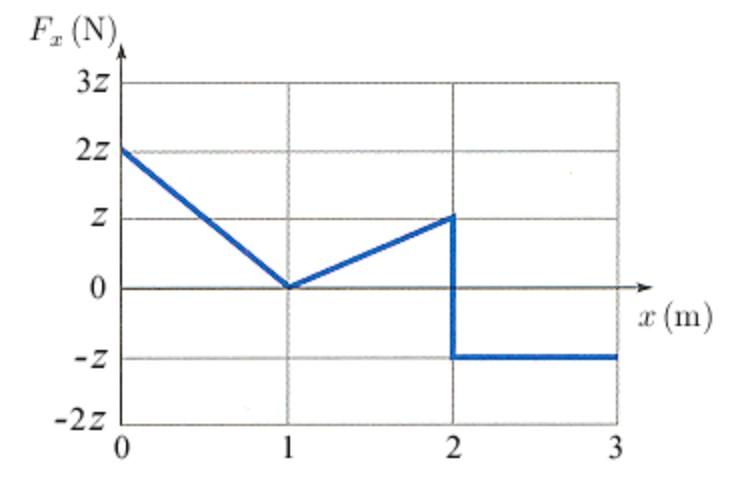 F, (N). 3z x (m) -Z -2z 1 3 2.