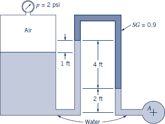 =2 psi -SG 0.9 Air 1ft 4 ft 2 ft At -Water