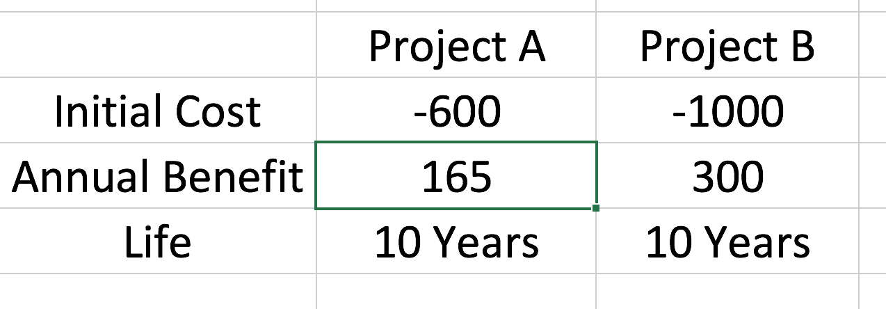 Project A Project B Initial Cost -600 -1000 Annual Benefit 165 300 Life 10 Years 10 Years