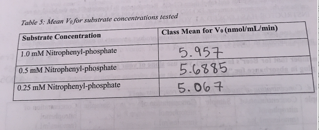 Table 5: Mean Vofor substrate concentrations tested Class Mean for Vo (nmol/mL/min) Substrate Concentration 1.0 mM Nitrophenyl-phosphate 5.957 5.6४४5 0.5 mM Nitrophenyl-phosphate L 2 0.25 mM Nitrophenyl-phosphate 5.007