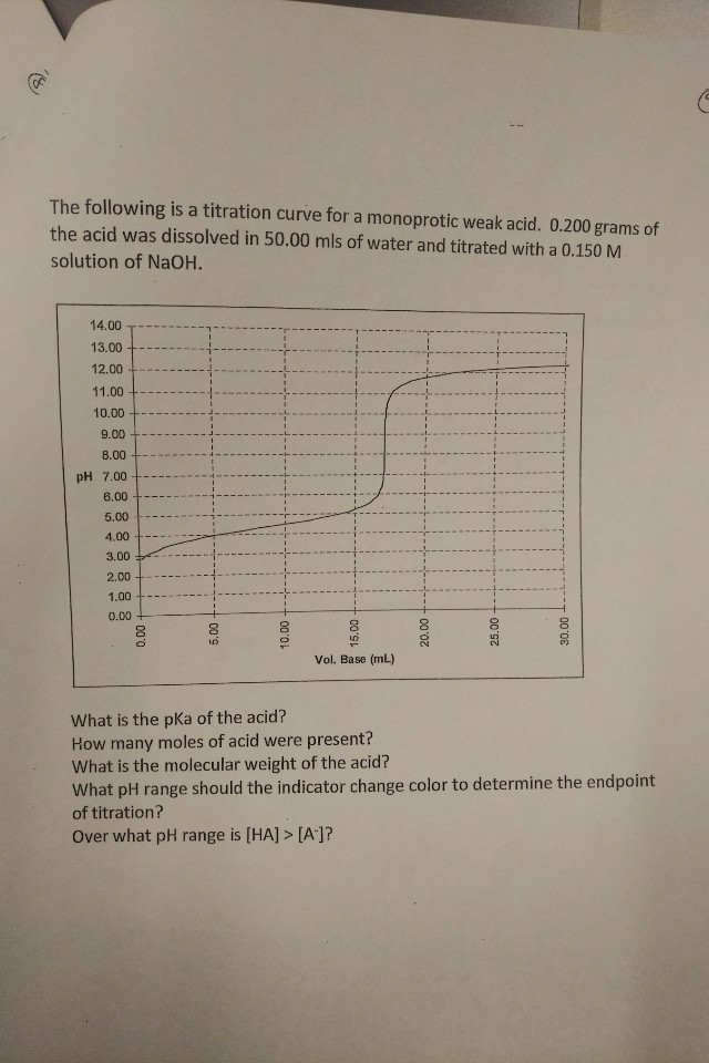The following is a titration curve for a monoprotic weak acid. 0.200 grams of the acid was dissolved in 50.00 mls of water and titrated with a 0.150 M solution of NaOH. 14.00 13.00 12.00 11.00 10.00 9.00 8.00 pH 7.00 6.00 5.00 4.00 3.00 2.00 1.00 0.00 Vol. Base (mL) What is the pKa of the acid? How many moles of acid were present? What is the molecular weight of the acid? What pH range should the indicator change color to determine the endpoint of titration? Over what pH range is [HA]> [A]? 00 08 25.00 00'0 00 0 00 9 00 0