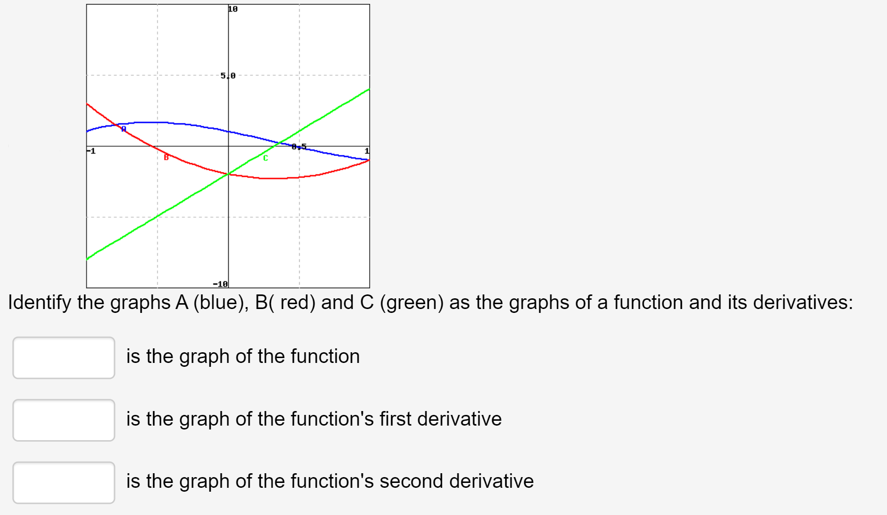 10 5 0 -1 -10 Identify the graphs A (blue), B( red) and C (green) as the graphs of a function and its derivatives: is the graph of the function is the graph of the function's first derivative is the graph of the function's second derivative