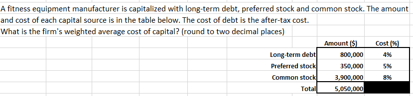 A fitness equipment manufacturer is capitalized with long-term debt, preferred stock and common stock. The amount and cost of each capital source is in the table below. The cost of debt is the after-tax cost. What is the firm's weighted average cost of capital? (round to two decimal places) Amount ($) Cost (%) Long-term debt Preferred stock 800,000 4% 350,000 5% Common stock 3,900,000 8% 5,050,000 Total