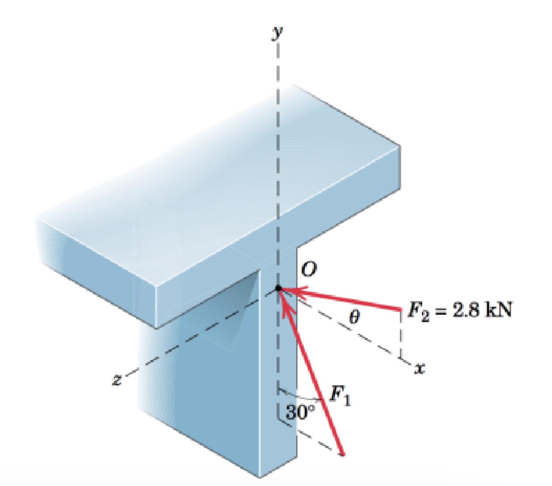 F2 = 2.8 kN F1 30°