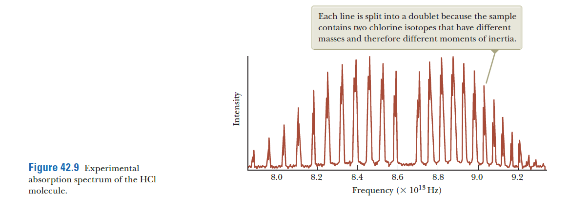 Each line is split into a doublet because the sample contains two chlorine isotopes that have different masses and therefore different moments of inertia. Figure 42.9 Experimental absorption spectrum of the HCI molecule. 8.0 8.2 8.4 8.6 8.8 9.0 9.2 Frequency (X 1013 Hz)