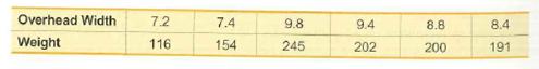 Overhead Width 7.2 7.4 9.8 9.4 8.8 8.4 Weight 116 154 245 202 200 191