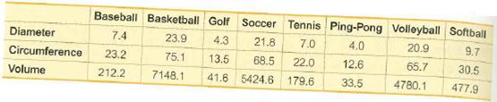 Baseball Basketball Golf Soccer Tennis Ping-Pong Volleyball Softball 7.0 20.9 Diameter 21.8 4.0 9.7 7.4 23.9 4.3 65.7 Circumference 68.5 22.0 12.6 30.5 23.2 75.1 13.5 33.5 4780.1 477.9 212.2 7148.1 41.6 179.6 Volume 5424.6
