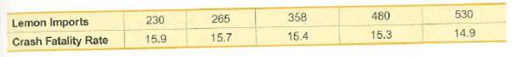 530 480 358 265 230 Lemon Imports 14.9 15.3 15.4 15.7 15.9 Crash Fatality Rate