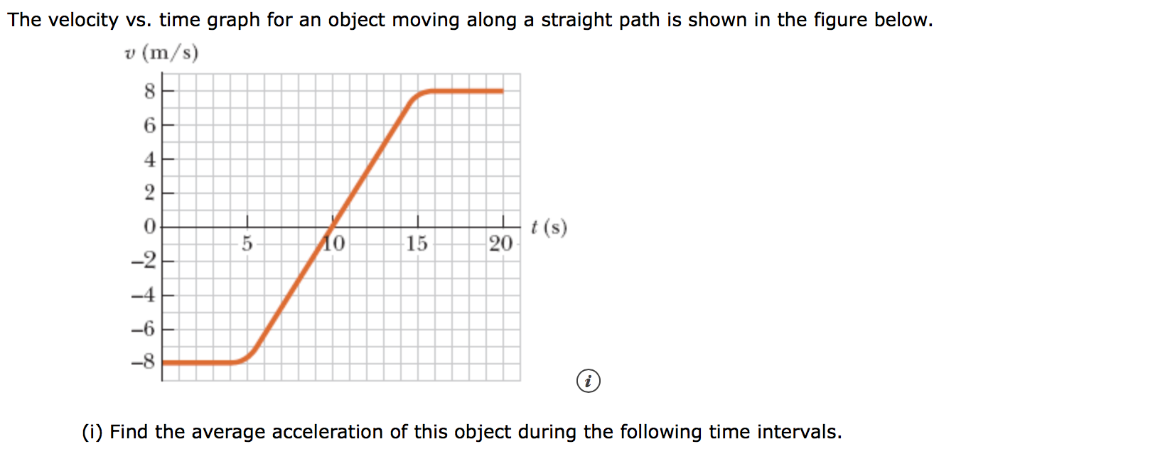 The velocity vs. time graph for an object moving along a straight path is shown in the figure below. v (m/s) 8 6 2 0 t(s) 20 Ао 15 -2 -4 (i) Find the average acceleration of this object during the following time intervals.