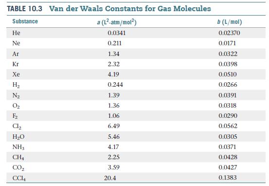 TABLE 10.3 Van der Waals Constants for Gas Molecules Substance a (L²-atm/mol?) b (L/mol) Не 0.0341 0.02370 Ne 0.211 0.0171 Ar 1.34 0.0322 Kr 2.32 0.0398 Xe 4.19 0.0510 На 0.244 0.0266 N2 1.39 0.0391 O2 1.36 0.0318 F2 1.06 0.0290 Cl, 6.49 0.0562 Н-о 5.46 0.0305 NH3 4.17 0.0371 CH4 2.25 0.0428 CO2 3.59 0.0427 CCI4 20.4 0.1383