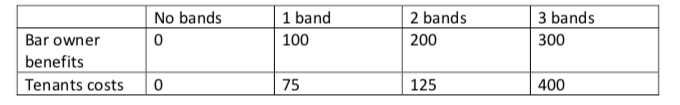 1 band No bands 2 bands 3 bands 200 Bar owner 100 300 benefits 125 Tenants costs 75 400