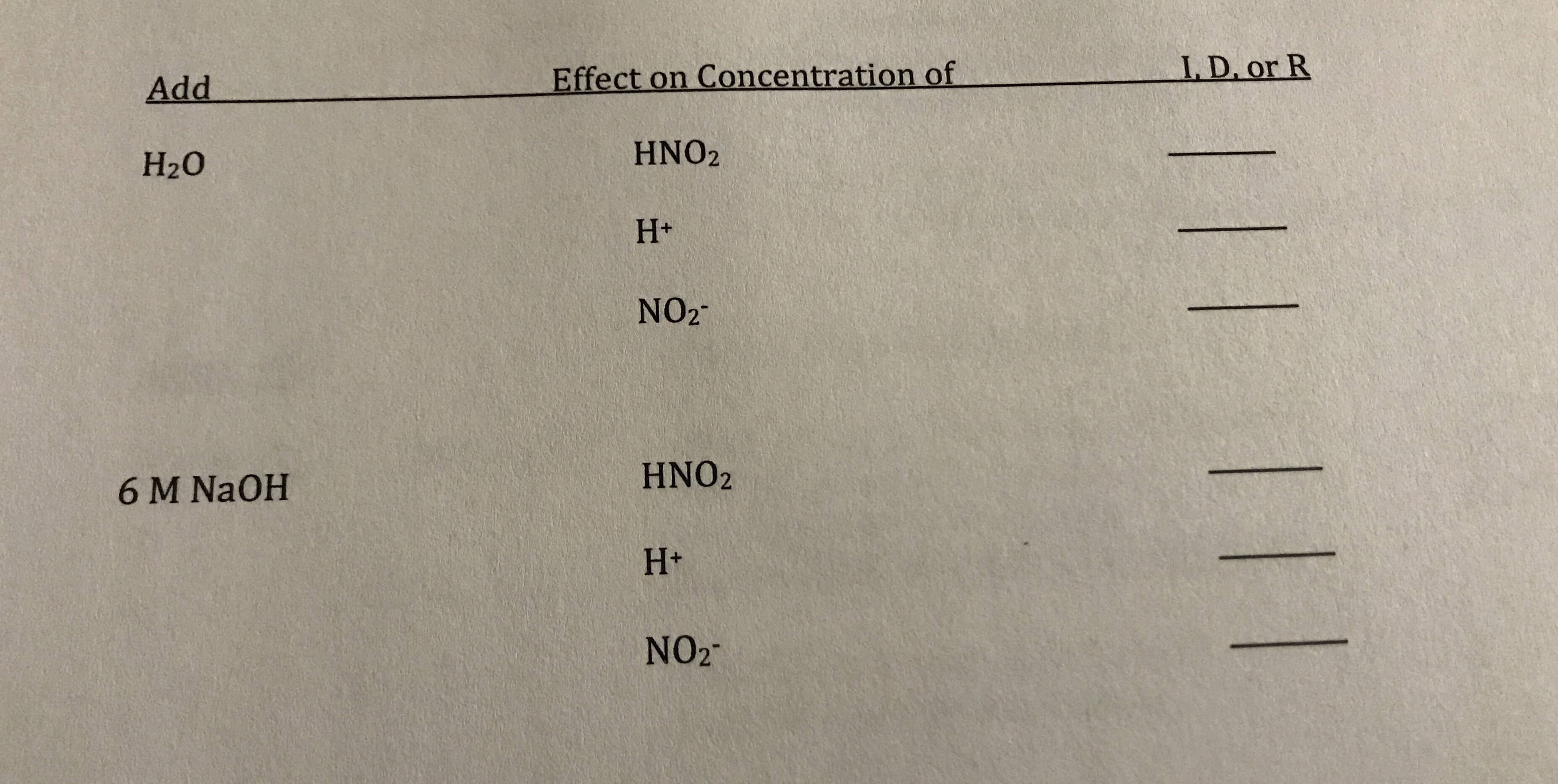 LD. or R Effect on Concentration of Add HNO2 H20 H+ NO2 HNO2 6 M NAOH H+ NO2