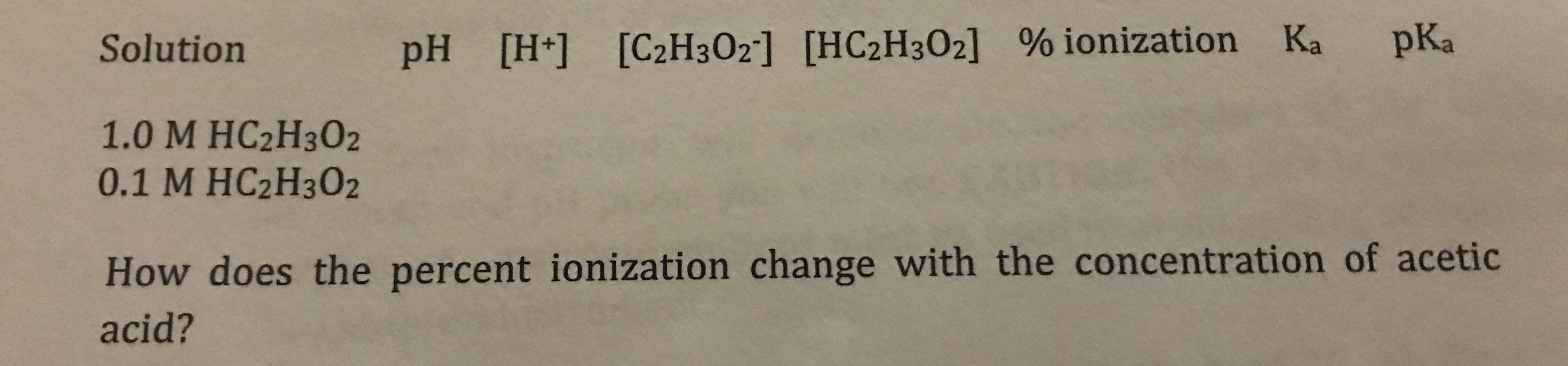pKa Solution pH [H+] [C2H3O2] [HC2H3O2] % ionization Ka 1.0 М НC2Н302 0.1 M HC2H302 How does the percent ionization change with the concentration of acetic acid?