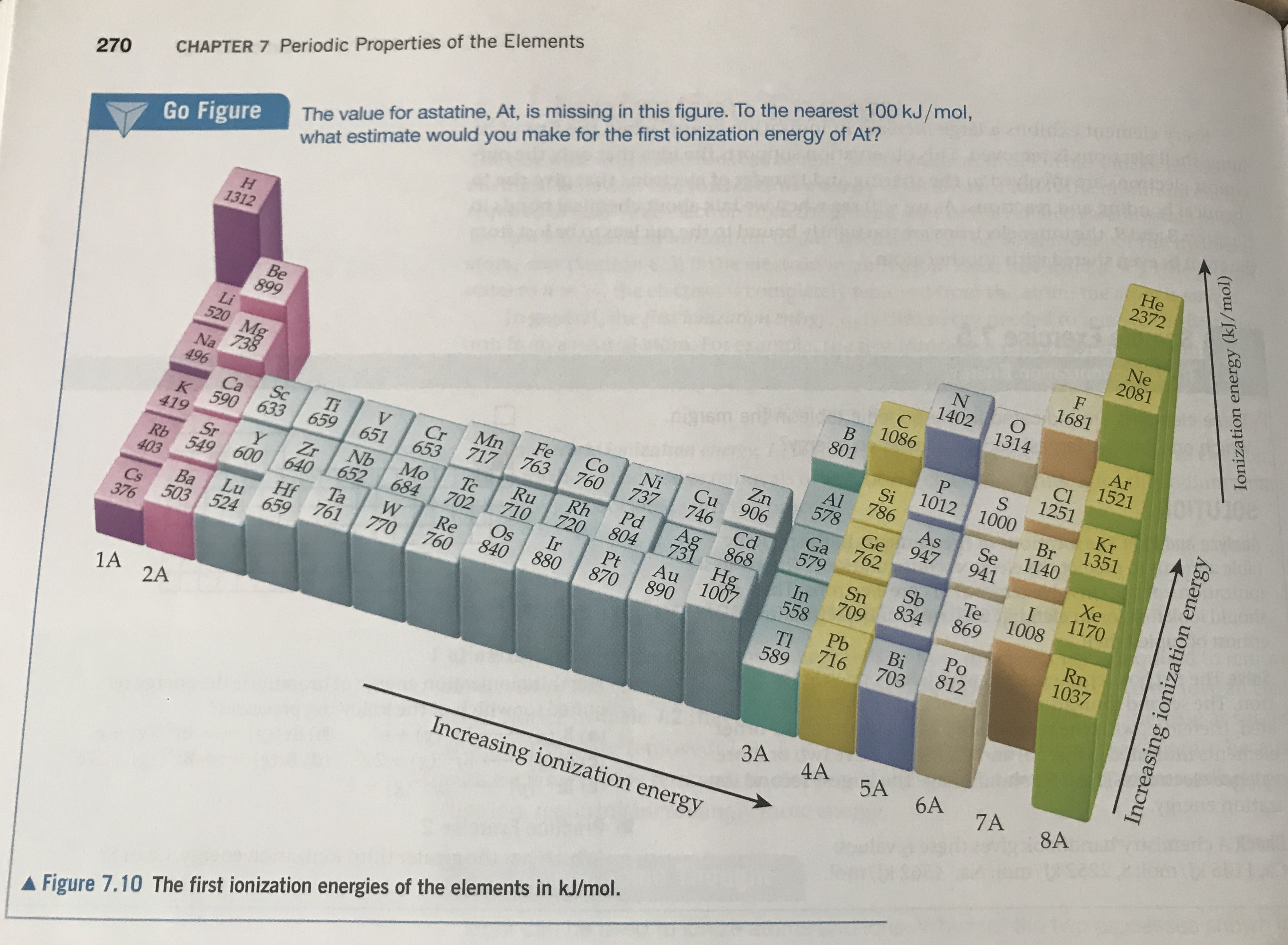 The value for astatine, At, is missing in this figure. To the nearest 100 kJ/mol, what estimate would you make for the first ionization energy of At? CHAPTER 7 Periodic Properties of the Elements He 2372 270 Go Figure Ne 2081 H 1312 F 1681 N 1402 O 1314 C Ar 1521 Be 899 1086 B ue wstthu 801 Cl 1251 Li 520 Mg 738 S 1012 1000 Kr 1351 Si 786 Br 1140 Al 578 Na As 947 Zn Cu 906 746 Se 941 496 Fe 763 Co 760 Ni 737 Mn 717 Ge 762 Ti 659 Sc V Cr Ca K 590 633 Xe 1170 Ga 579 651 653 Cd I 1008 Pd 804 Ag Rh 720 419 Ru 710 Ir Te 869 Sb 834 868 731 Hg 1007 Mo 684 Tc 702 Nb Zr 652 Y Sn 709 Sr Rb 549 600 640 Ta 761 In 558 Rn 1037 Au 890 Pt 870 Os 403 Re 760 Hf 659 880 Po 812 840 Pb 716 770 Lu Ba 503 524 Bi 703 Tl 589 Cs 376 1A 2A 3A 4A 5A 6A 7A 8A Increasing ionization energy AFigure 7.10 The first ionization energies of the elements in kJ/mol. Increasing ionization energy Ionization energy (kJ/mol)