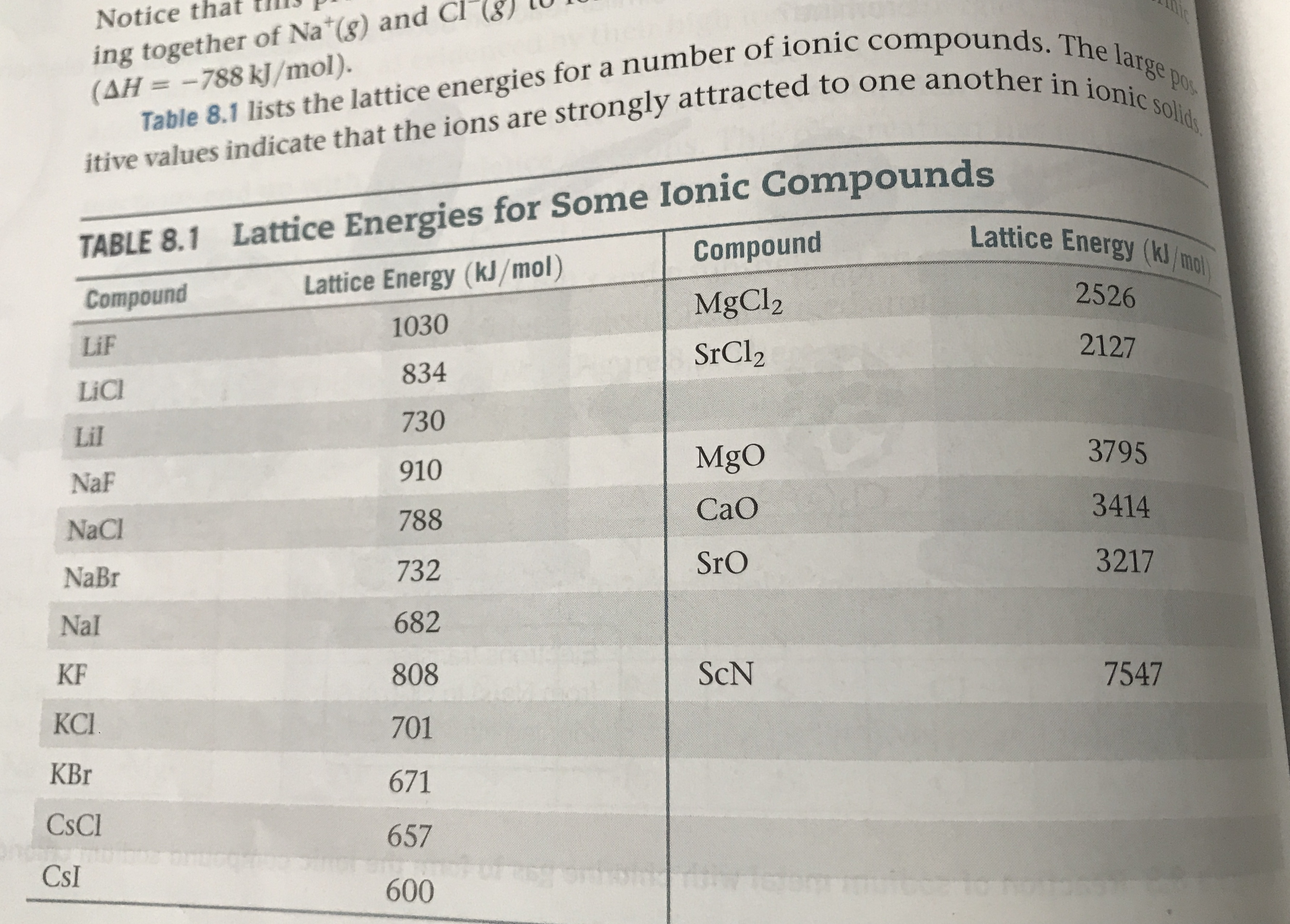 ing together of Na (g) and Cl (AH=-788 kJ/mol). Notice Table 8.1 lists the lattice energies for a number of ionic compounds. The large itive values indicate that the ions are strongly attracted to one another in ionic solid Pos TABLE 8.1 Lattice Energies for Some Ionic Compounds Lattice Energy (kJ/mol) Lattice Energy (kJ/mo Compound 2526 Compound MgCl2 1030 2127 LiF SrCl2 834 LiCl 730 Lil 3795 MgO 910 NaF 3414 CaO 788 NaCl 3217 SrO 732 NaBr 682 Nal ScN 7547 KF 808 КС. 701 KBr 671 CsCl 657 CsI 600