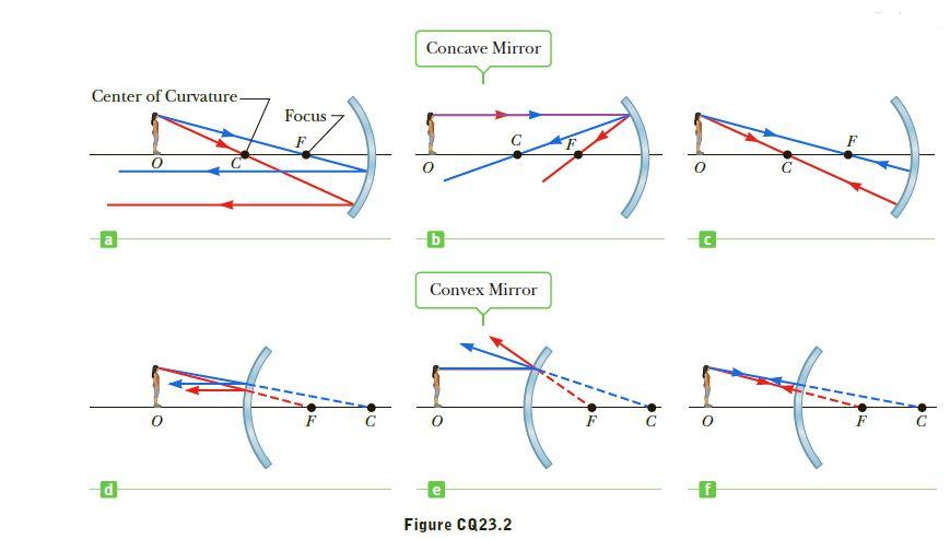 Concave Mirror Center of Curvature Focus Б Convex Mirror Figure CQ23.2