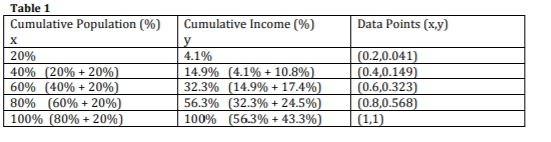 Table 1 Cumulative Population (%) Cumulative Income (%) Data Points (x,y) V X 20% 4.1% (0.2,0.041) (0.4,0.149) (0.6,0.323) (0.8,0.568) (1,1) 14.9% ( 4.1 %+10.8%) 32.3% (14.9% + 17.4 % ) 56.3% (32.3% + 24.5 % ) 100% (56.3% + 43.3% ) 40% ( 20 % 20% ) 60% (40% + 20%) 80% (60% 20 %) 100% (80% + 20%) +