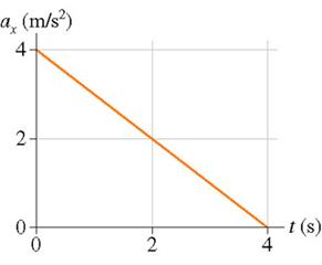 a (m/s2 4 2- 0+ 0 t (s) 4 2