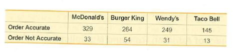 McDonald's Burger King Wendy's Taco Bell Order Accurate 329 264 249 145 Order Not Accurate 33 54 31 13