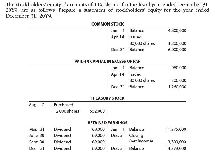 The stockholders' equity T accounts of I-Cards Inc. for the fiscal year ended December 31, 20Y9, are as follows. Prepare a statement of stockholders' equity for the year ended December 31, 20Y9. COMMON STOCK Jan. 1 Balance 4,800,000 Apr. 14 Issued 30,000 shares 1,200,000 6,000,000 Dec. 31 Balance PAID-IN CAPITAL IN EXCESS OF PAR Jan. 1 Balance 960,000 Apr. 14 Issued 30,000 shares 300,000 Dec. 31 Balance 1,260,000 TREASURY STOCK Aug. 7 Purchased 12,000 shares 552,000 RETAINED EARNINGS Dividend Jan. 1 Balance Mar. 31 69,000 11,375,000 Dividend Closing (net income) June 30 69,000 Dec. 31 Sept. 30 Dividend 69,000 3,780,000 Dec. 31 Dec. 31 Dividend Balance 69,000 14,879,000