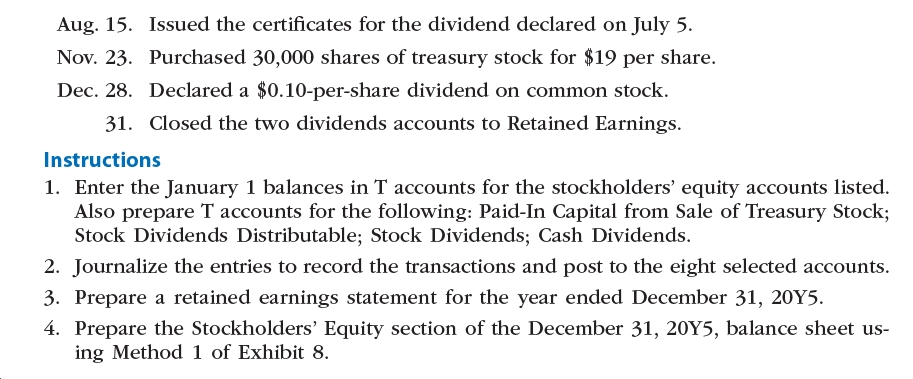 Aug. 15. Issued the certificates for the dividend declared on July 5. Nov. 23. Purchased 30,000 shares of treasury stock for $19 per share. Dec. 28. Declared a $0.10-per-share dividend on common stock. 31. Closed the two dividends accounts to Retained Earnings. Instructions 1. Enter the January 1 balances in T accounts for the stockholders' equity accounts listed. Also prepare T accounts for the following: Paid-In Capital from Sale of Treasury Stock; Stock Dividends Distributable; Stock Dividends; Cash Dividends. 2. Journalize the entries to record the transactions and post to the eight selected accounts. 3. Prepare a retained earnings statement for the year ended December 31, 20Y5. 4. Prepare the Stockholders' Equity section of the December 31, 20Y5, balance sheet us- ing Method 1 of Exhibit 8.