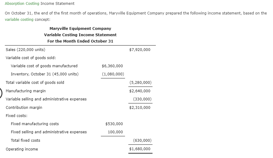 Absorption Costing Income Statement On October 31, the end of the first month of operations, Maryville Equipment Company prepared the following income statement, based on the variable costing concept: Maryville Equipment Company Variable Costing Income Statement For the Month Ended October 31 Sales (220,000 units) $7,920,000 Variable cost of goods sold: Variable cost of goods manufactured $6,360,000 Inventory, October 31 (45,000 units) (1,080,000) Total variable cost of goods sold (5,280,000) Manufacturing margin $2,640,000 Variable selling and administrative expenses (330,000) Contribution margin $2,310,000 Fixed costs: Fixed manufacturing costs $530,000 Fixed selling and administrative expenses 100,000 Total fixed costs (630,000) $1,680,000 Operating income