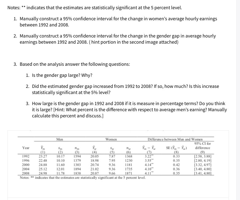 Notes: indicates that the estimates are statistically significant at the 5 percent level 1. Manually construct a 95% confidence interval for the change in women's average hourly earnings between 1992 and 2008 2. Manually construct a 95% confidence interval for the change in the gender gap in average hourly earnings between 1992 and 2008. (hint portion in the second image attached) 3. Based on the analysis answer the following questions: 1. Is the gender gap large? Why? 2. Did the estimated gender gap increased from 1992 to 2008? If so, how much? Is this increase statistically significant at the 5% level? 3. How large is the gender gap in 1992 and 2008 if it is measure in percentage terms? Do you think it is large? [Hint: What percent is the difference with respect to average men's earning? Manually calculate this percent and discuss.] Men Women Difference between Men and Women 95% CI for SE (-m (8) 0.33 difference Year Sm (2) 10.17 SW (5) 7.87 П (6) 1368 1230 (7) 3.22 3.55 4.14 4.10 4.11*. indicates that the estimates are statistically significant at the 5 percent level. (1) 23.27 (3) 1594 (4) 20.05 (9) (2.58, 3.88 [2.80, 4.19] 3.32, 4.97 (3.40, 4.80 3.41, 4.80] 1992 1996 22.48 10.10 1379 18.98 7,95 0.35 9.36 9.36 20.74 2000 24.88 11.60 1303 1181 0.42 0.36 0.35 2004 25.12 1201 1894 21.02 1735 1871 2008 24.98 11.78 1838 20.87 9.66 Notes: