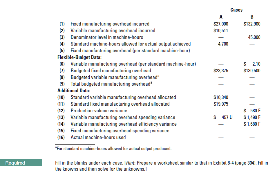 Cases A B (1) Fixed manufacturing overhead incurred (2) Variable manufacturing overhead incurred (3) $27,000 $10,511 $132,900 Denominator level in machine-hours 45,000 (4) Standard machine-hours allowed for actual output achieved (5) Fixed manufacturing overhead (per standard machine-hour) Flexible-Budget Data: (6) Variable manufacturing overhead (per standard machine-hour) Budgeted fixed manufacturing overhead (8) Budgeted variable manufacturing overhead Total budgeted manufacturing overhead 4,700 $ 2.10 $23,375 $130,500 Additional Data: (10) Standard variable manufacturing overhead allocated (11) Standard fixed manufacturing overhead allocated (12) $10,340 $19,975 $ 580 F $ 1,490 F $ 1,680 F Production-volume variance $ 457 U (13) Variable manufacturing overhead spending variance (14) Variable manufacturing overhead efficiency variance (15) Fixed manufacturing overhead spending variance (16) Actual machine-hours used *For standard machine-hours allowed for actual output produced. Fill in the blanks under each case. [Hint: Prepare a worksheet similar to that in Exhibit 8-4 (page 304). Fill in the knowns and then solve for the unknowns.] Required